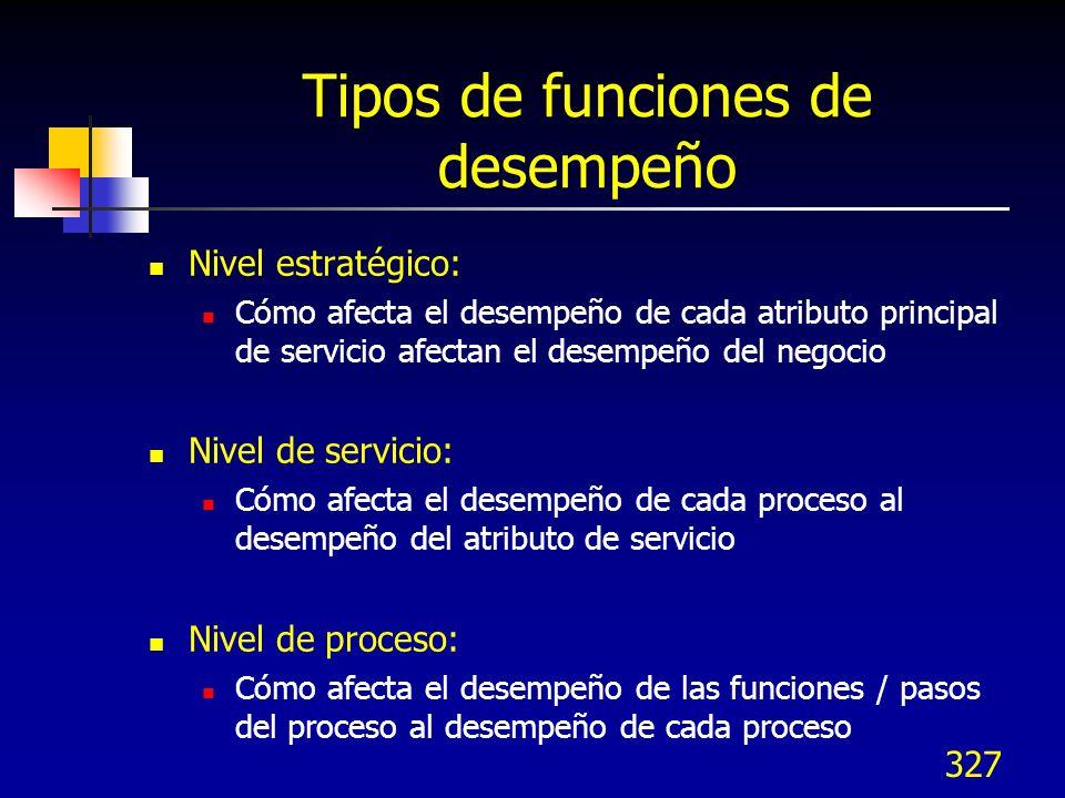Tipos de funciones de desempeño