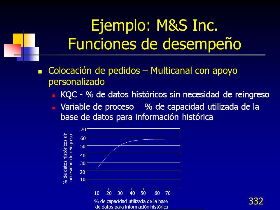Ejemplo: M&S Inc. Funciones de desempeño