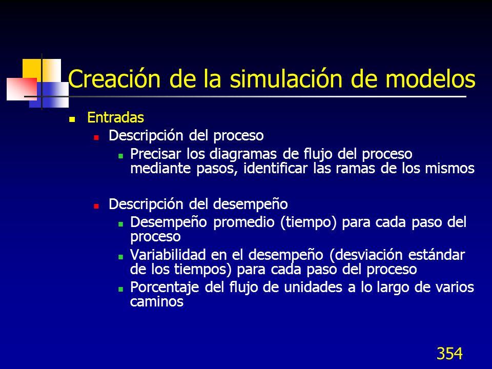 Creación de la simulación de modelos