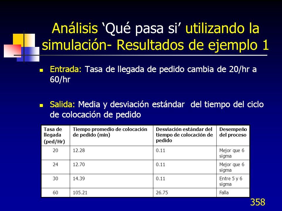 Análisis 'Qué pasa si' utilizando la simulación- Resultados de ejemplo 1