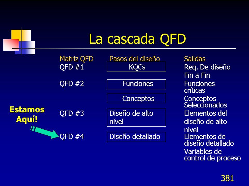 La cascada QFD Estamos Aquí! Matriz QFD Pasos del diseño Salidas