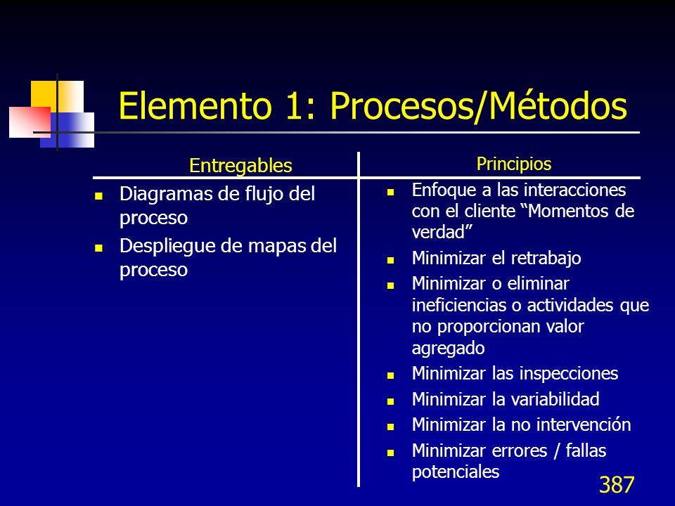 Elemento 1: Procesos/Métodos