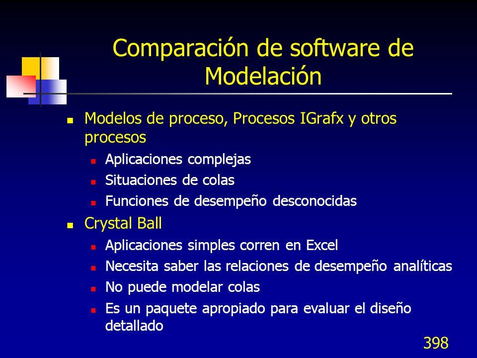 Comparación de software de Modelación