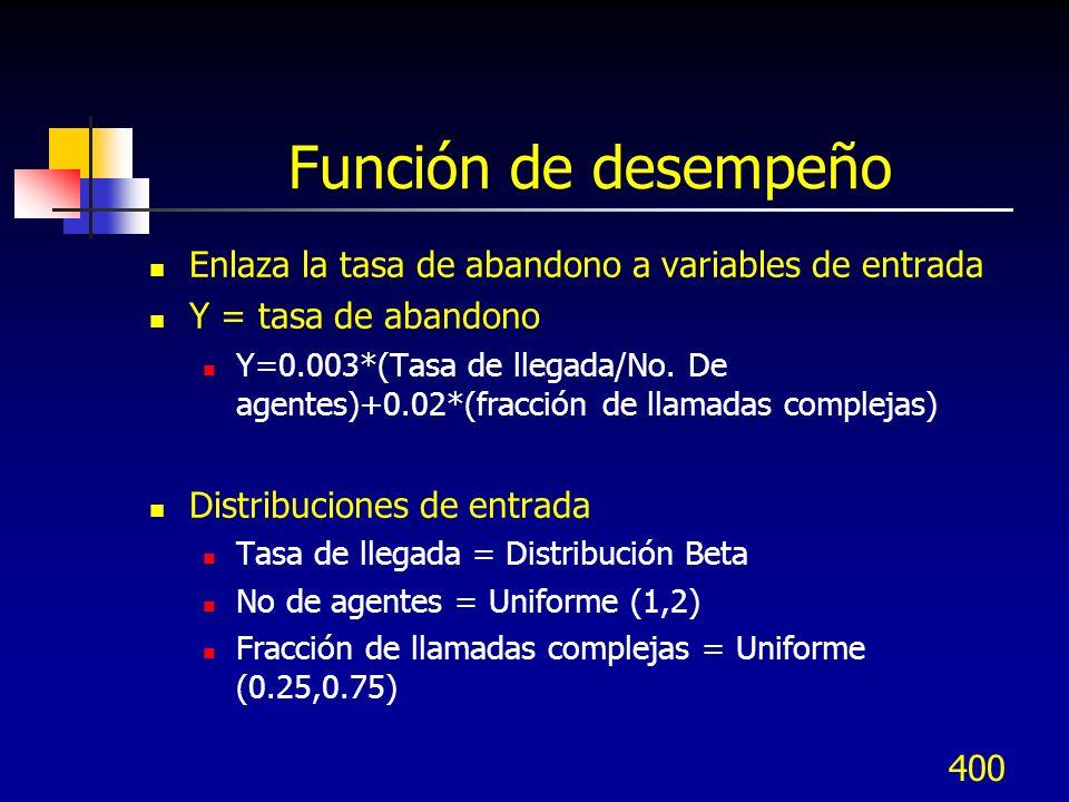 Función de desempeño Enlaza la tasa de abandono a variables de entrada