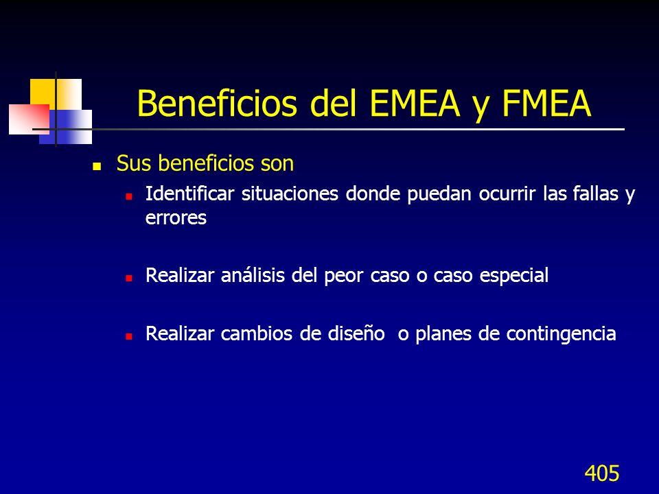 Beneficios del EMEA y FMEA