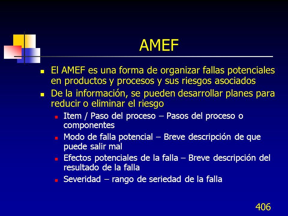 AMEF El AMEF es una forma de organizar fallas potenciales en productos y procesos y sus riesgos asociados.