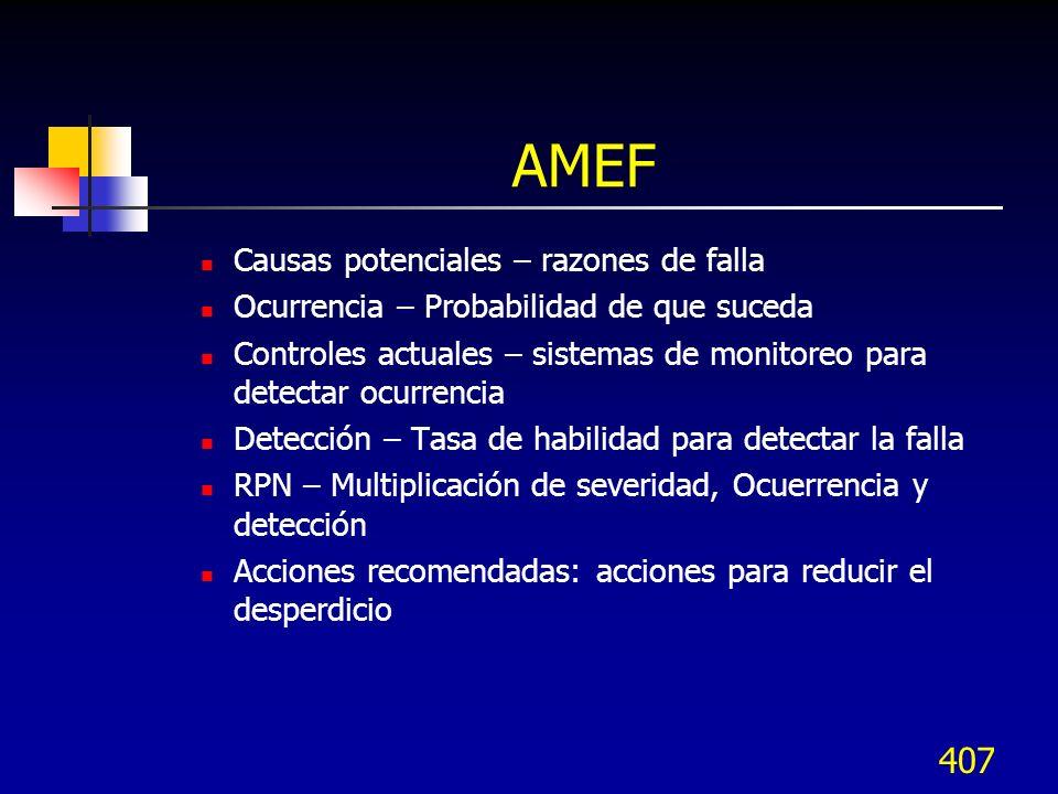 AMEF Causas potenciales – razones de falla