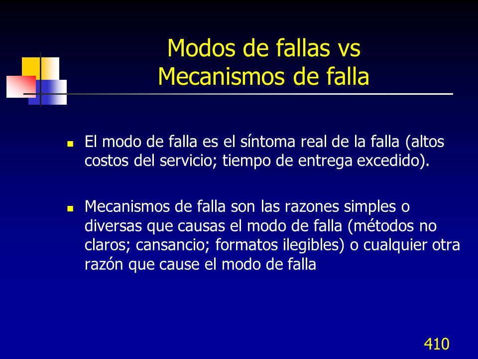 Modos de fallas vs Mecanismos de falla