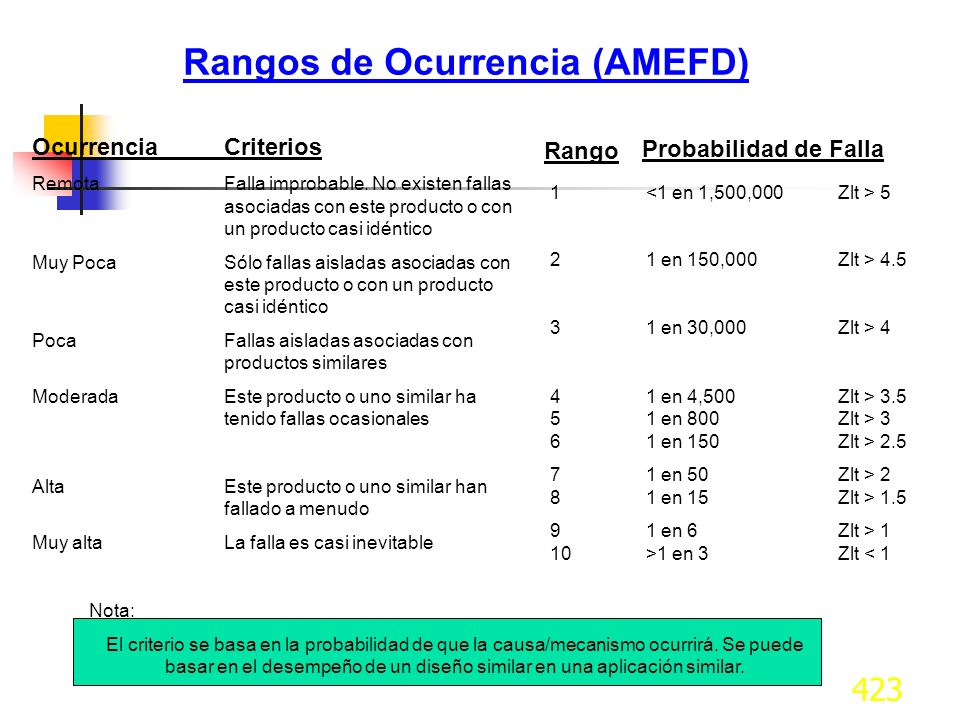 Rangos de Ocurrencia (AMEFD)