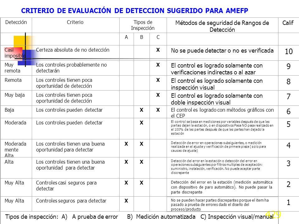 CRITERIO DE EVALUACIÓN DE DETECCION SUGERIDO PARA AMEFP