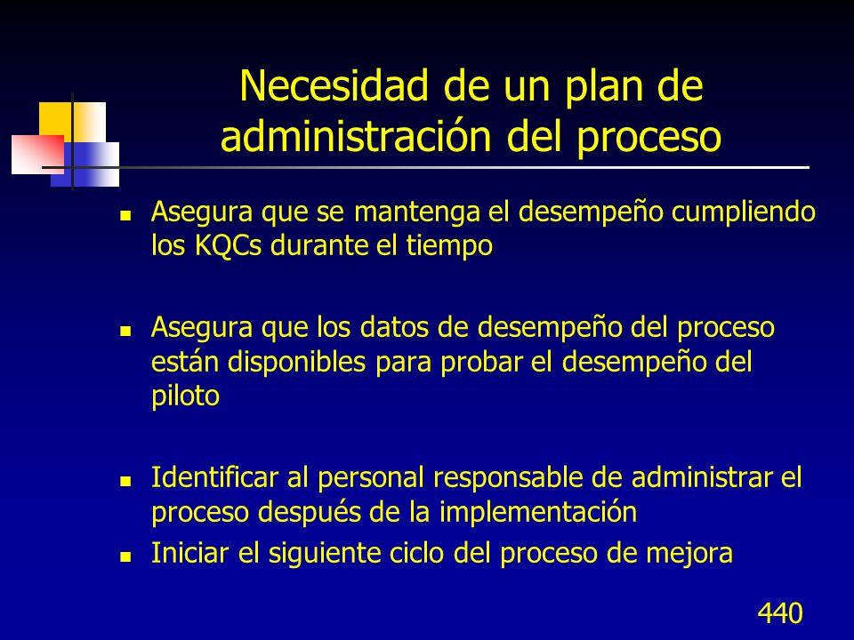 Necesidad de un plan de administración del proceso