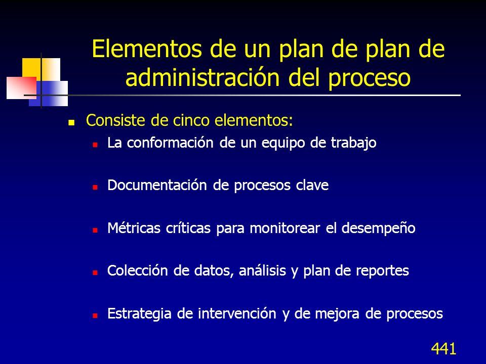Elementos de un plan de plan de administración del proceso