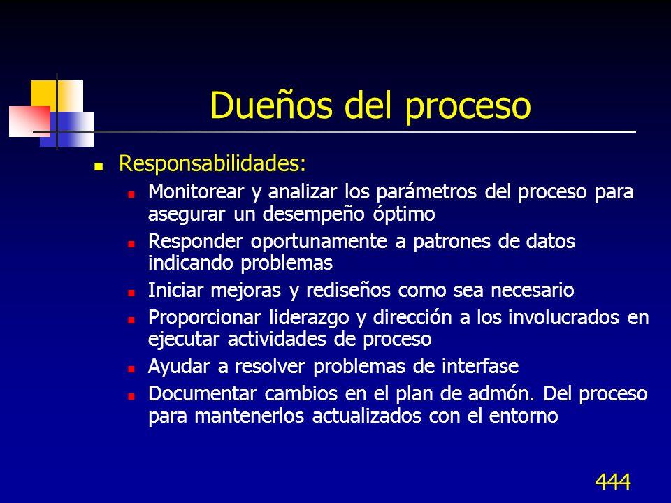 Dueños del proceso Responsabilidades: