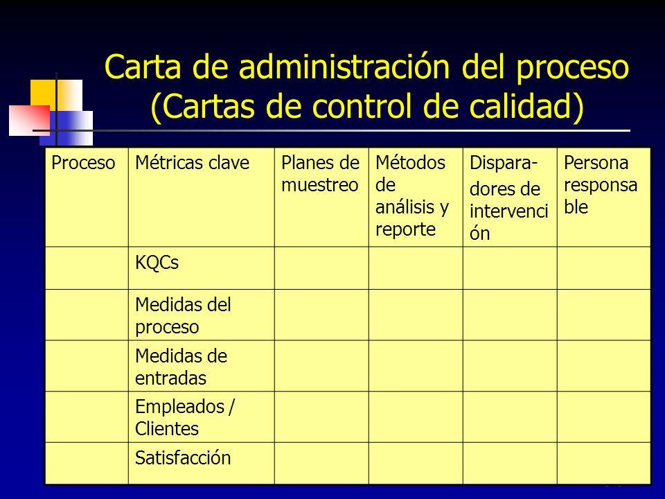 Carta de administración del proceso (Cartas de control de calidad)