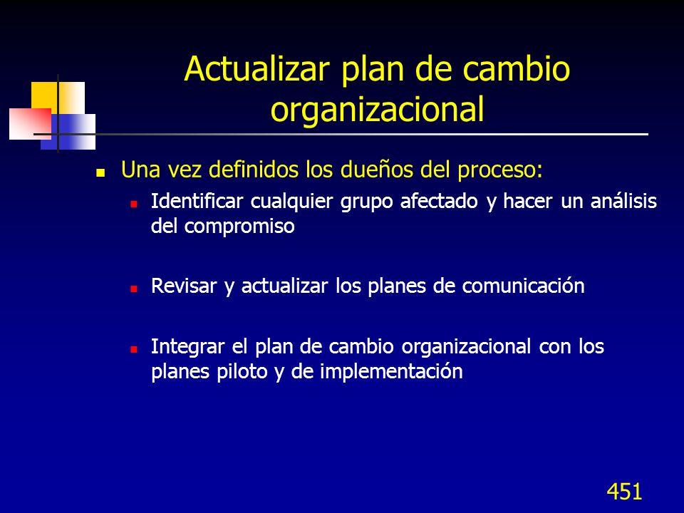 Actualizar plan de cambio organizacional
