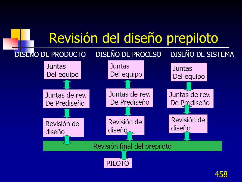 Revisión del diseño prepiloto