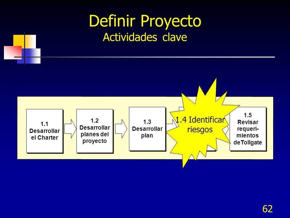 Desarrollar el Charter Desarrollar planes del proyecto