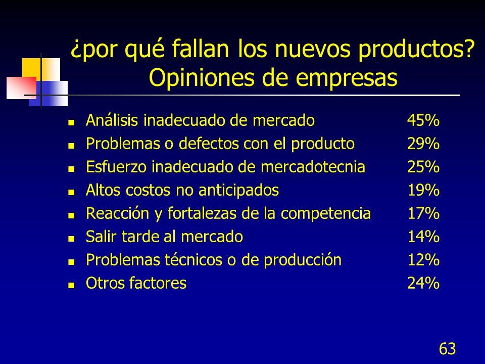 ¿por qué fallan los nuevos productos Opiniones de empresas