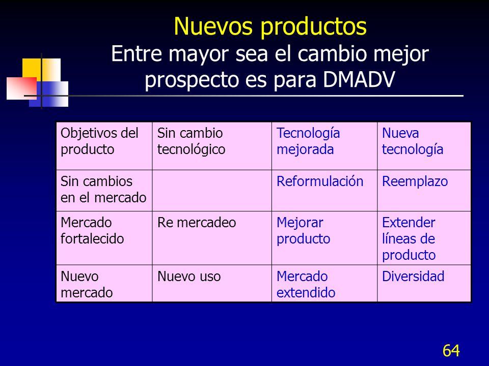 Nuevos productos Entre mayor sea el cambio mejor prospecto es para DMADV