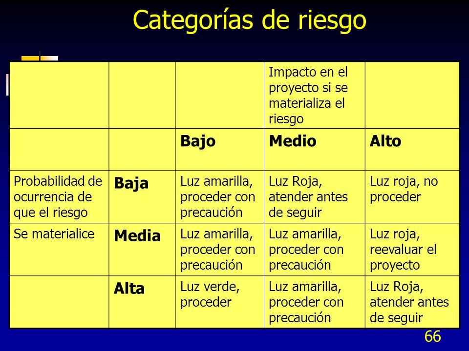 Categorías de riesgo Bajo Medio Alto Baja Media Alta