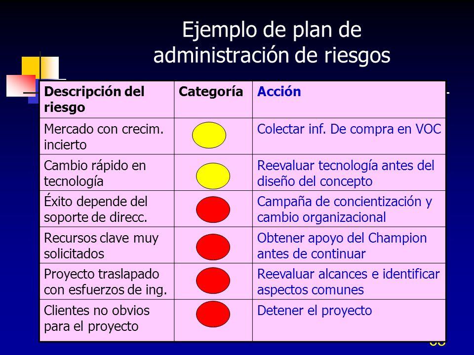 Ejemplo de plan de administración de riesgos