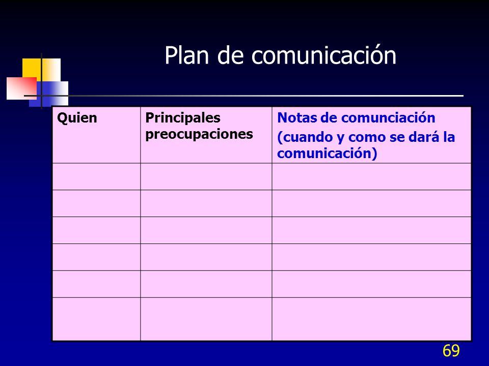 Plan de comunicación Quien Principales preocupaciones