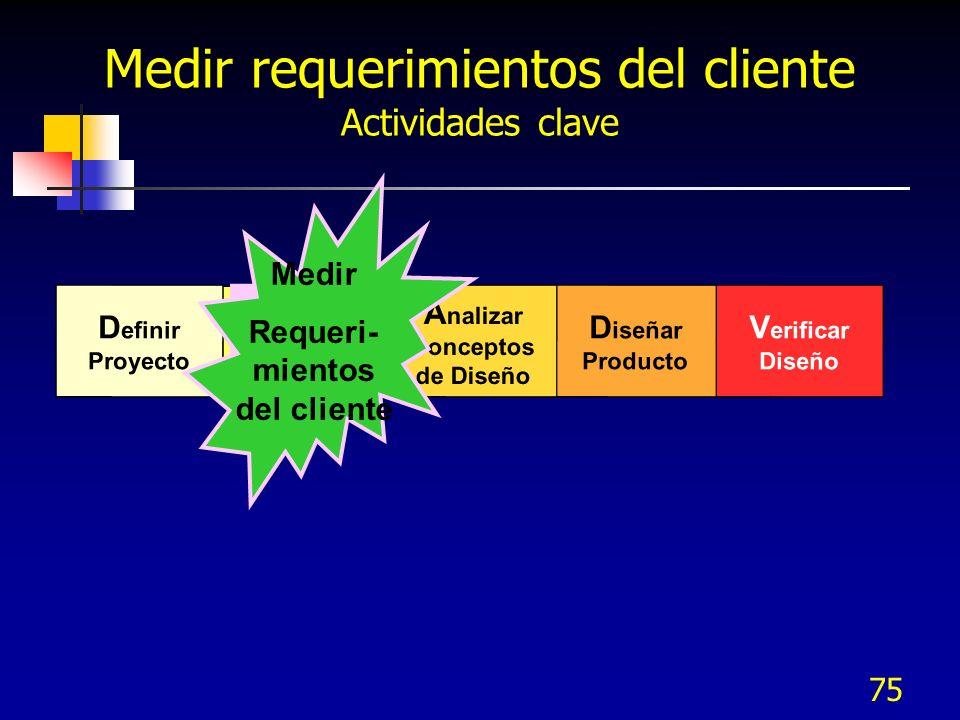 Medir requerimientos del cliente Actividades clave