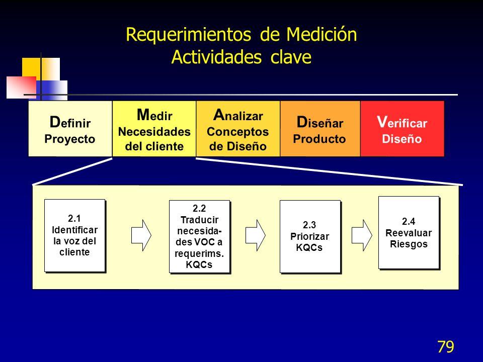 Requerimientos de Medición Actividades clave