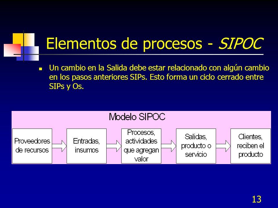 Elementos de procesos - SIPOC