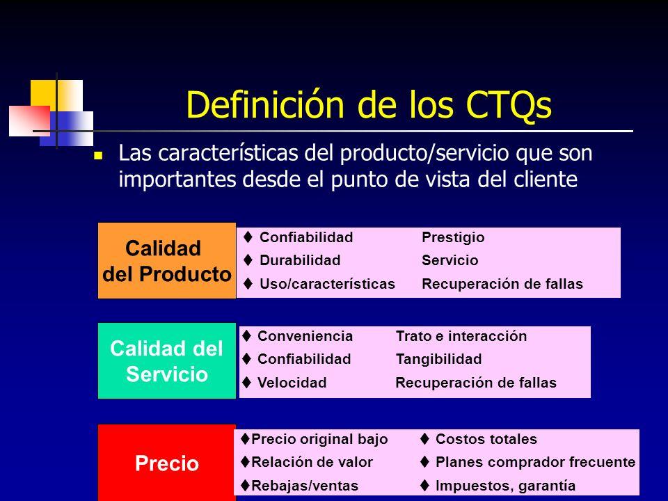 Definición de los CTQs Las características del producto/servicio que son importantes desde el punto de vista del cliente.