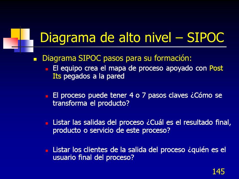 Diagrama de alto nivel – SIPOC