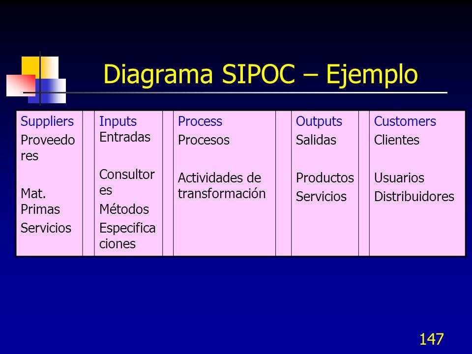 Diagrama SIPOC – Ejemplo