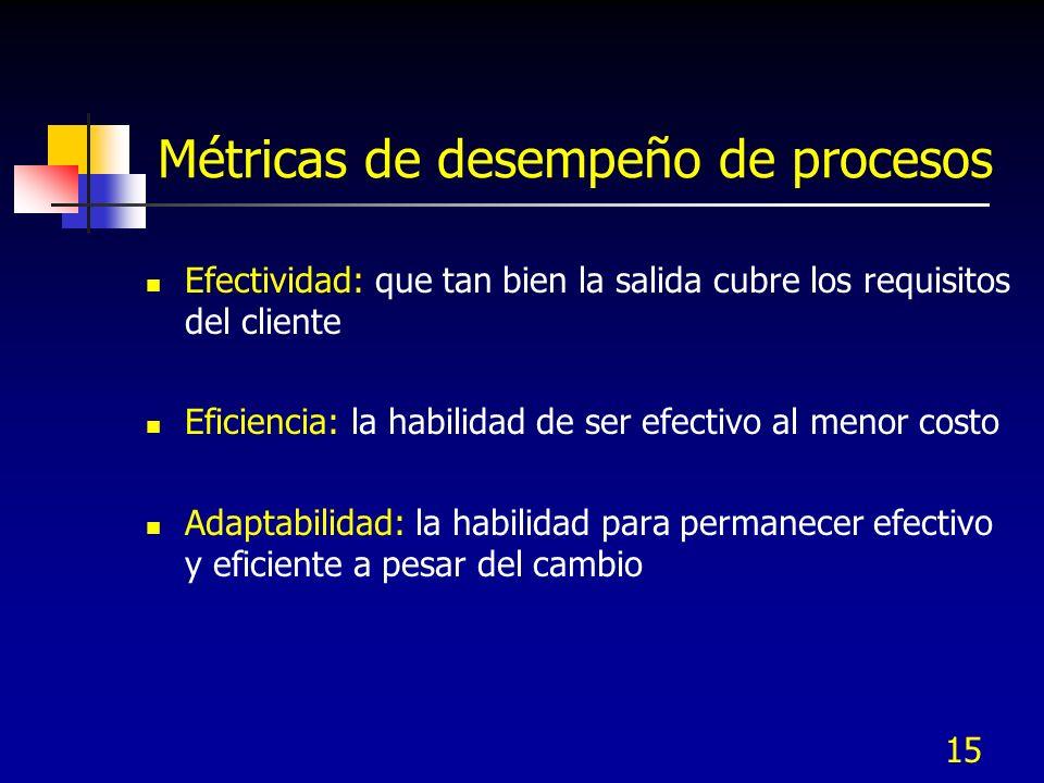 Métricas de desempeño de procesos