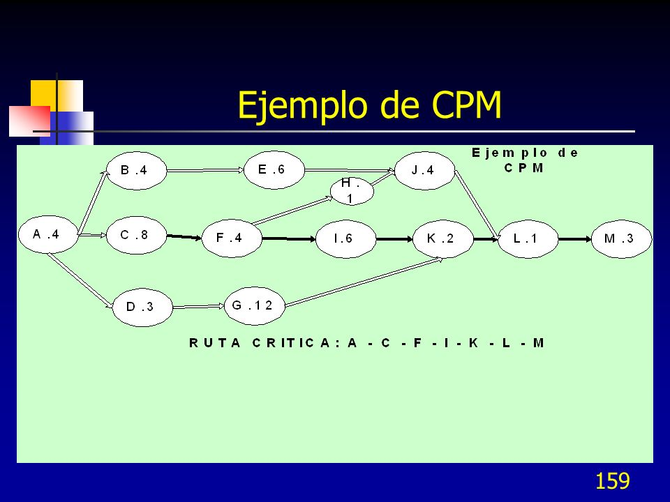 Ejemplo de CPM