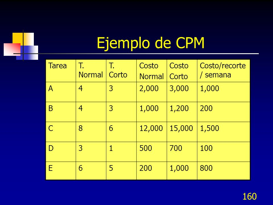 Ejemplo de CPM Tarea T. Normal T. Corto Costo Normal Corto