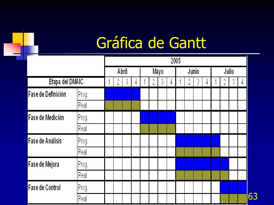 Gráfica de Gantt