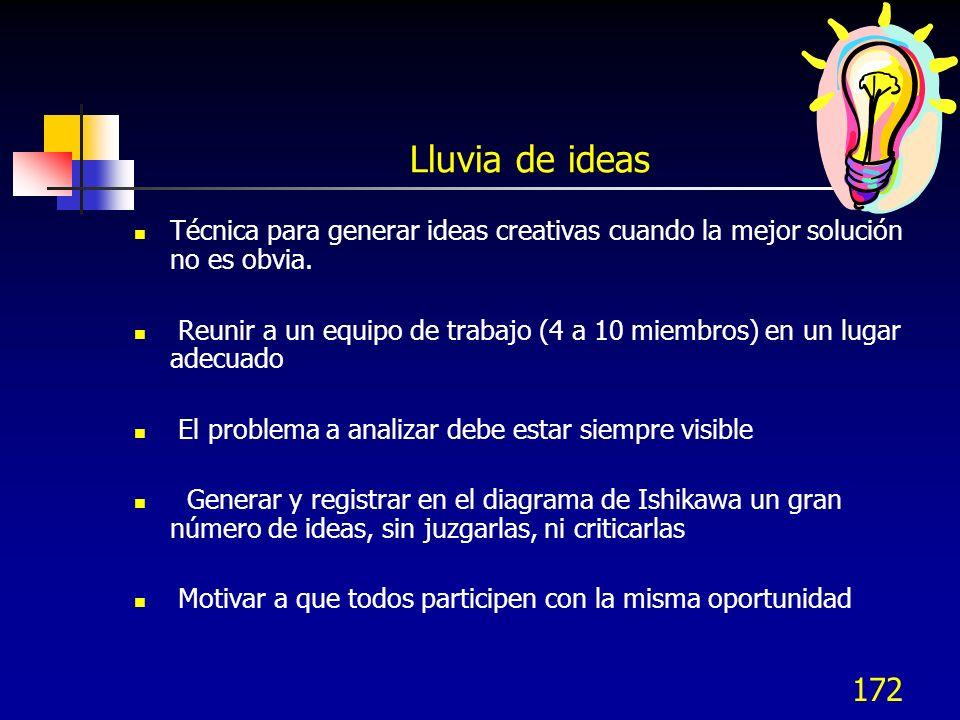 Lluvia de ideas Técnica para generar ideas creativas cuando la mejor solución no es obvia.