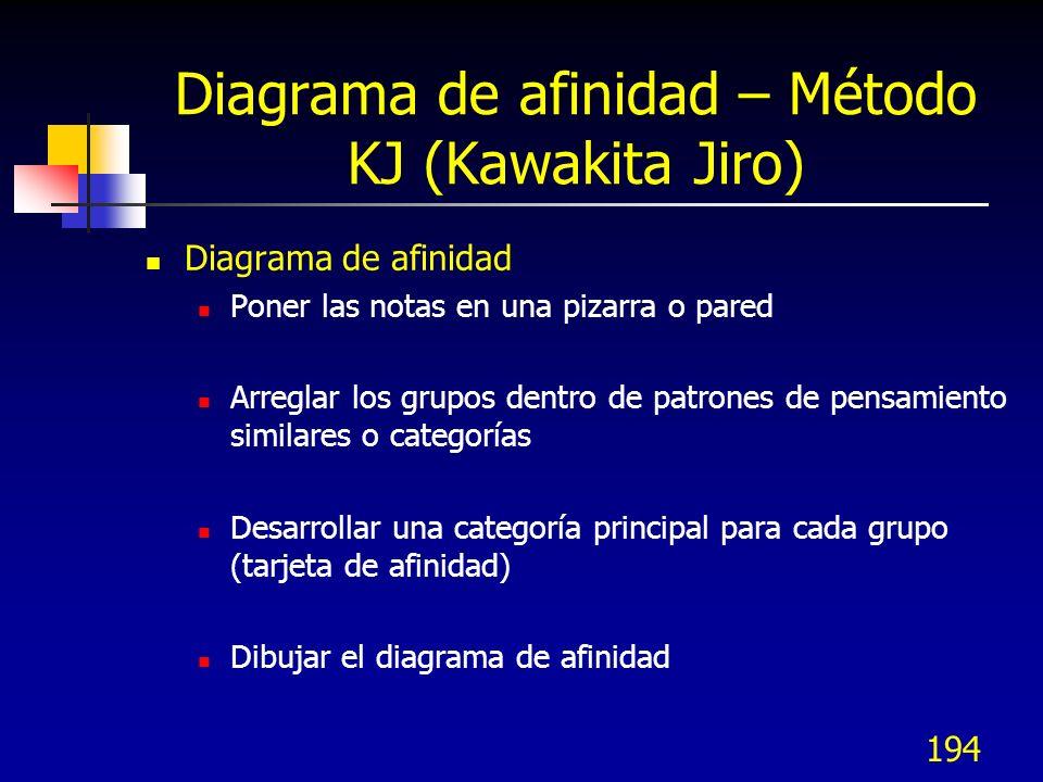 Diagrama de afinidad – Método KJ (Kawakita Jiro)