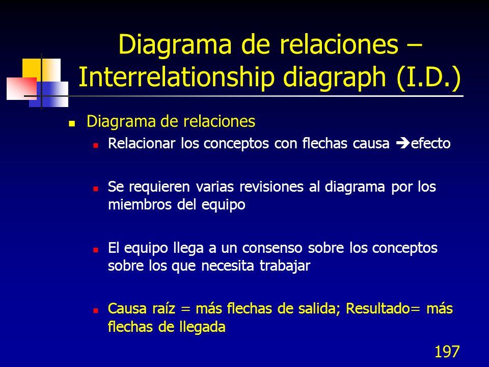 Diagrama de relaciones – Interrelationship diagraph (I.D.)