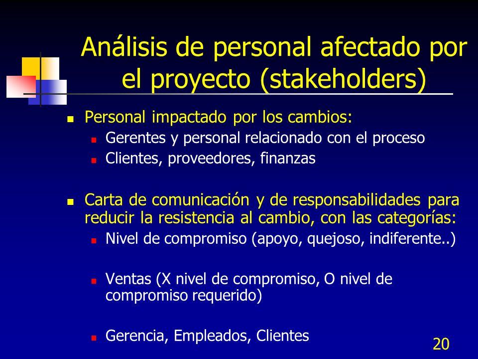 Análisis de personal afectado por el proyecto (stakeholders)