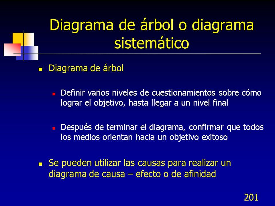 Diagrama de árbol o diagrama sistemático