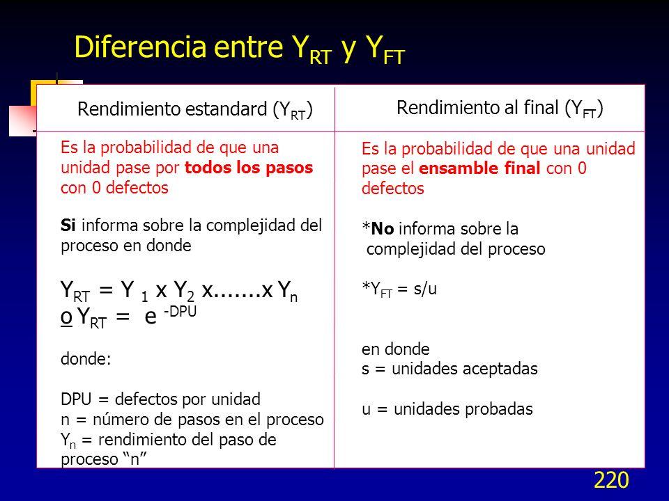 Diferencia entre YRT y YFT