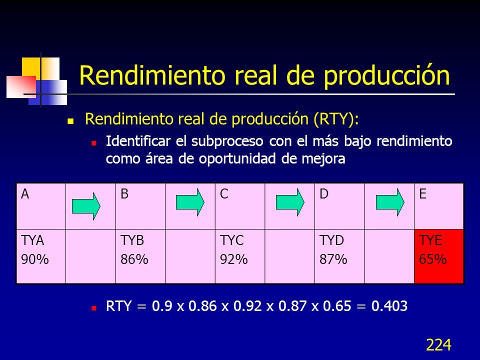 Rendimiento real de producción
