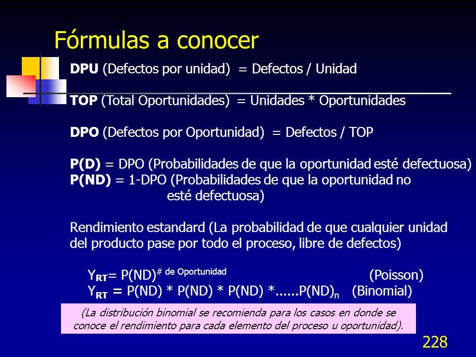 Fórmulas a conocer DPU (Defectos por unidad) = Defectos / Unidad