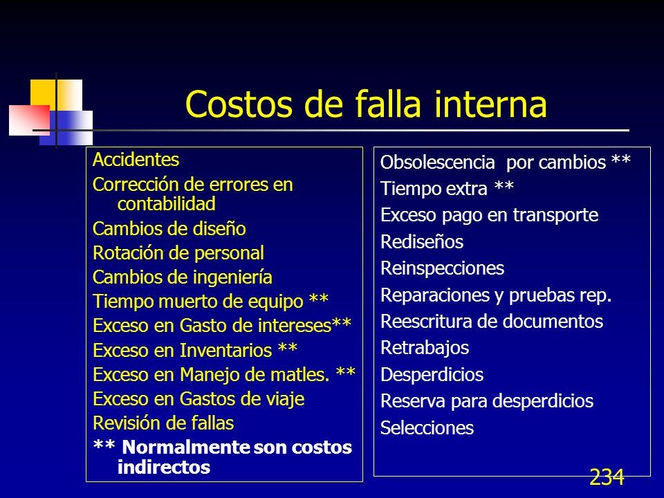 Costos de falla interna