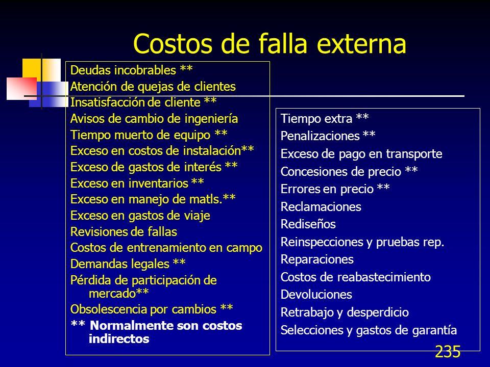 Costos de falla externa