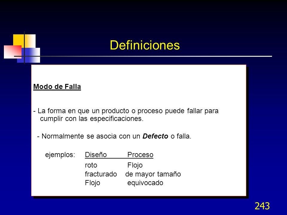 Definiciones Modo de Falla