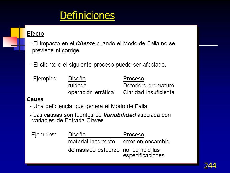 Definiciones Efecto. - El impacto en el Cliente cuando el Modo de Falla no se previene ni corrige.