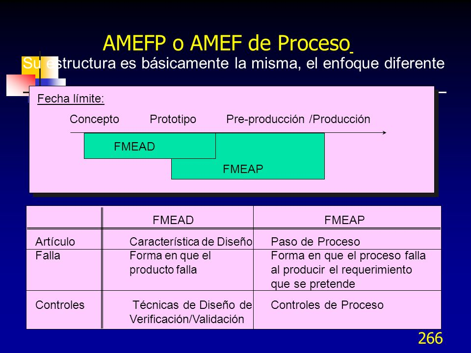 AMEFP o AMEF de Proceso Su estructura es básicamente la misma, el enfoque diferente. Fecha límite: