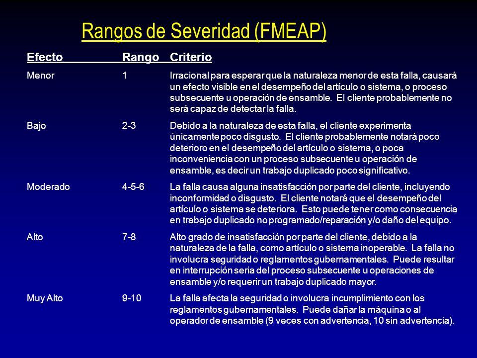 Rangos de Severidad (FMEAP)